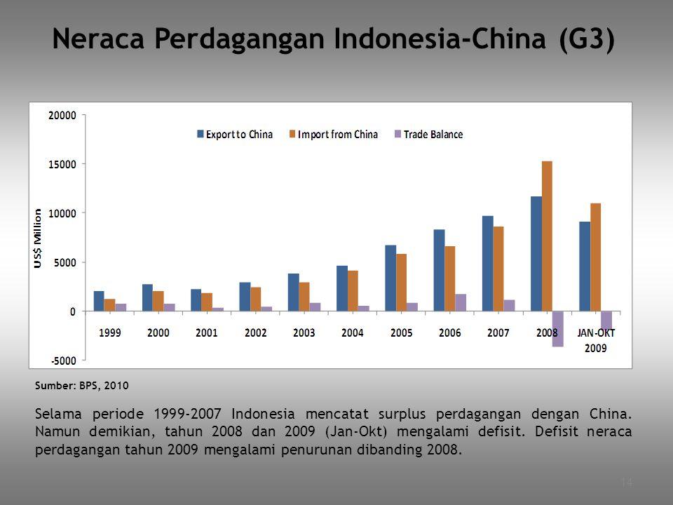 14 Neraca Perdagangan Indonesia-China (G3) Sumber: BPS, 2010 Selama periode 1999-2007 Indonesia mencatat surplus perdagangan dengan China. Namun demik