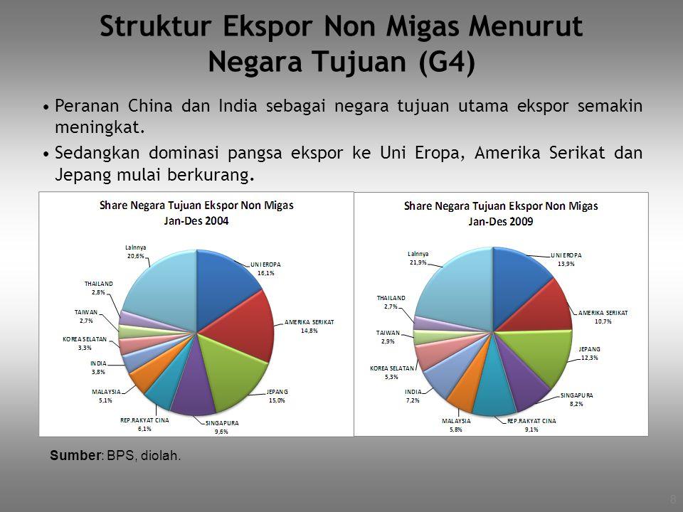 Struktur Ekspor Non Migas Menurut Negara Tujuan (G4) Sumber: BPS, diolah. Peranan China dan India sebagai negara tujuan utama ekspor semakin meningkat