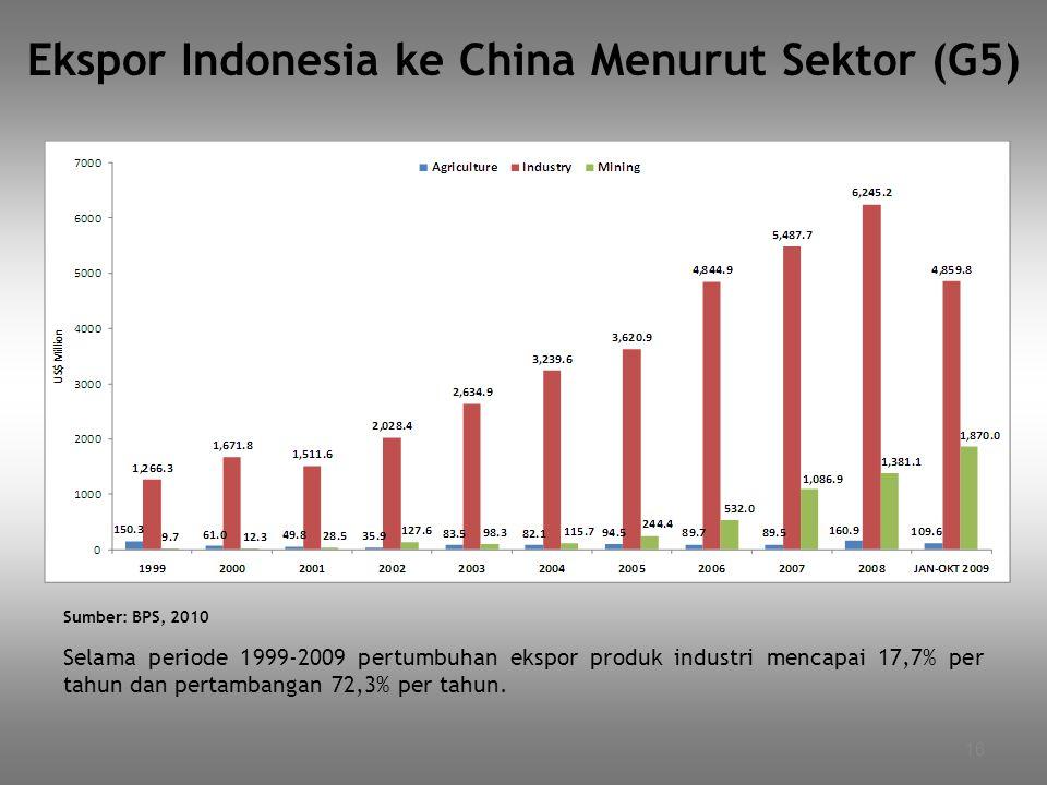 16 Ekspor Indonesia ke China Menurut Sektor (G5) Selama periode 1999-2009 pertumbuhan ekspor produk industri mencapai 17,7% per tahun dan pertambangan