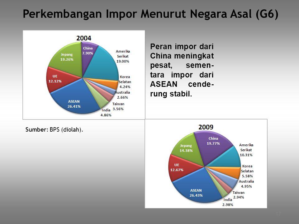 17 Perkembangan Impor Menurut Negara Asal (G6) Peran impor dari China meningkat pesat, semen- tara impor dari ASEAN cende- rung stabil. Sumber: BPS (d