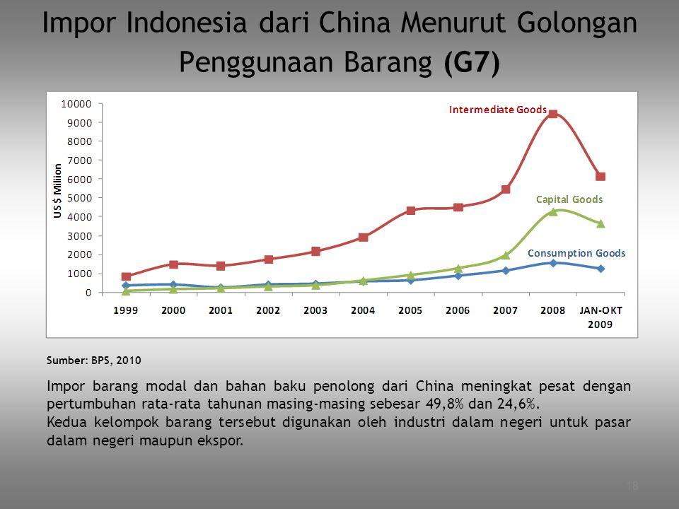 18 Impor Indonesia dari China Menurut Golongan Penggunaan Barang (G7) Impor barang modal dan bahan baku penolong dari China meningkat pesat dengan per