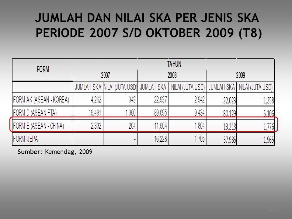 21 JUMLAH DAN NILAI SKA PER JENIS SKA PERIODE 2007 S/D OKTOBER 2009 (T8) Sumber: Kemendag, 2009
