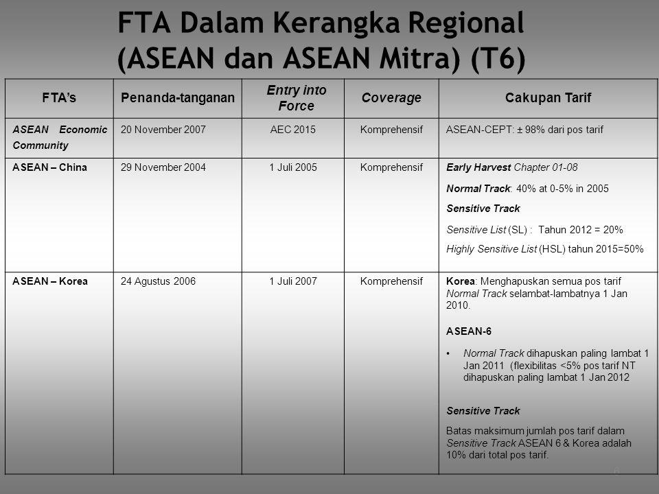 7 FTAsPenanda-tanganan Entry into Force CoverageCakupan Tarif ASEAN – Jepang 1 Maret 20081 Desember 2008KomprehensifNormal Track (NT) – ASEAN sebesar 90% dari total pos tarif dan Jepang sebesar 92% dari total pos tarif dan nilai dagang, terdiri atas eliminasi dalam tempo 10 tahun (88%) dan penghapus lebih lanjut (4%) (Indonesia EIF 1 Jan 2010, dalam tahap proses ratifikasi) Sensitive Track (ST) - 8% dari total pos tarif 6 digit dan nilai dagang.