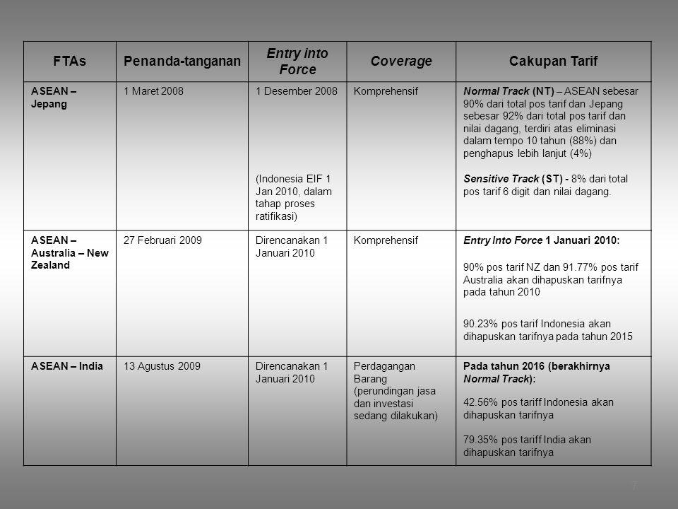 7 FTAsPenanda-tanganan Entry into Force CoverageCakupan Tarif ASEAN – Jepang 1 Maret 20081 Desember 2008KomprehensifNormal Track (NT) – ASEAN sebesar