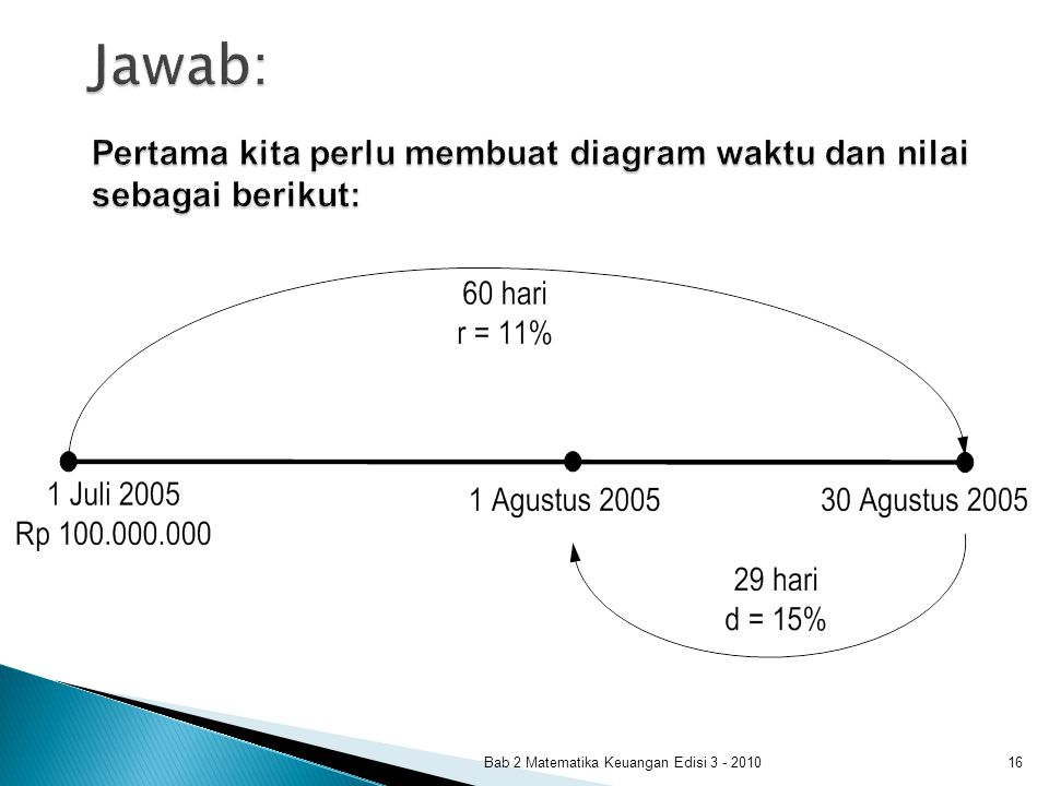Bab 2 Matematika Keuangan Edisi 3 - 201016 Jawab: Pertama kita perlu membuat diagram waktu dan nilai sebagai berikut: