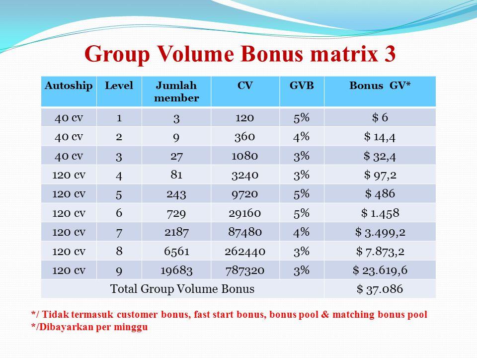 3> Group Volume Bonus (GBV) Adalah bonus yang didapat dari pembelian kedua dan seterusnya yang dibuat oleh downline langsung dan tidak langsung anda.