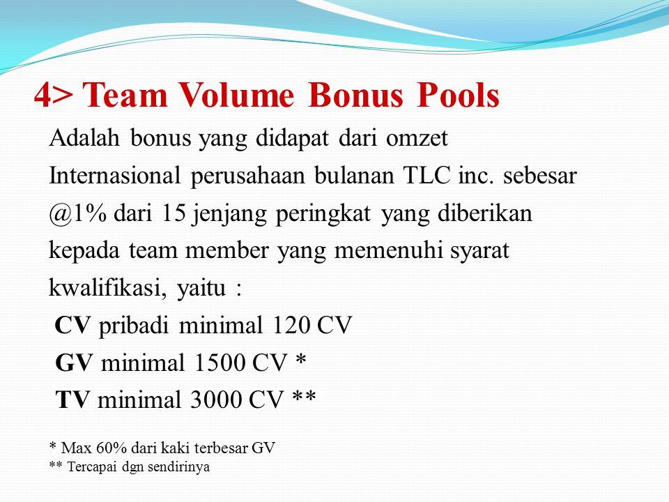 Group Volume Bonus matrix 3 AutoshipLevelJumlah member CVGVBBonus GV* 40 cv131205%$ 6 40 cv293604%$ 14,4 40 cv32710803%$ 32,4 120 cv48132403%$ 97,2 12