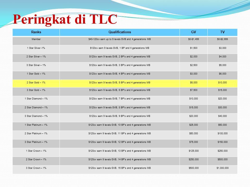 4> Team Volume Bonus Pools Adalah bonus yang didapat dari omzet Internasional perusahaan bulanan TLC inc. sebesar @1% dari 15 jenjang peringkat yang d