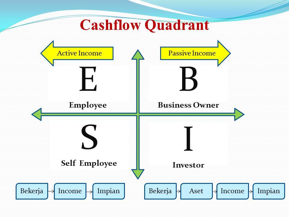 E Employee B Business Owner S Self Employee I Investor Active IncomePassive Income Cashflow Quadrant BekerjaIncomeImpianBekerjaAsetIncomeImpian