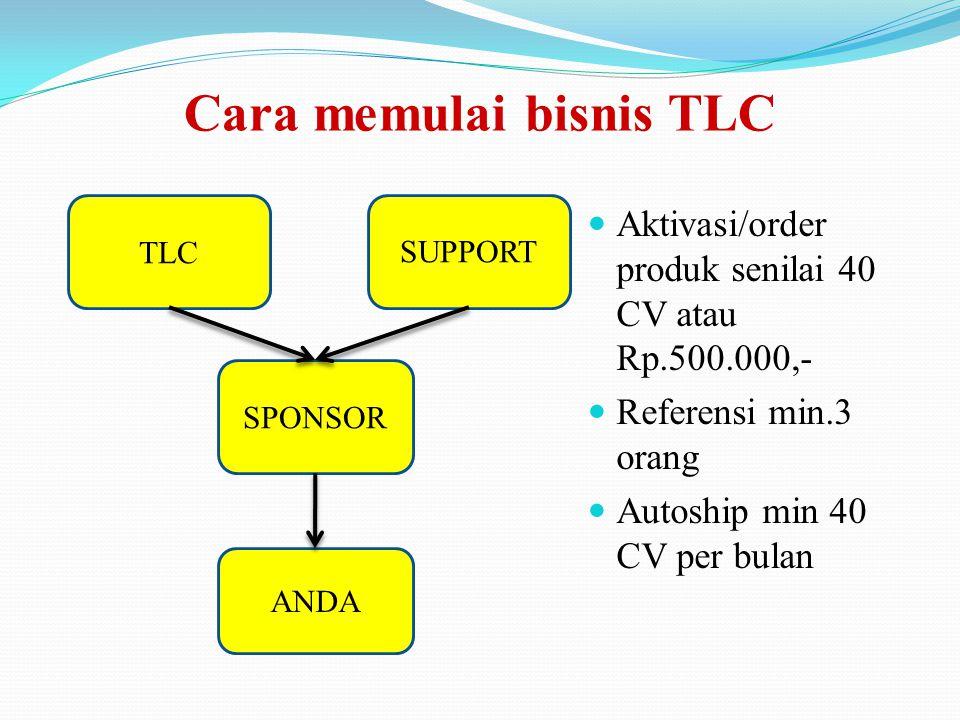 Cara memulai bisnis TLC Aktivasi/order produk senilai 40 CV atau Rp.500.000,- Referensi min.3 orang Autoship min 40 CV per bulan TLCSUPPORT SPONSOR ANDA