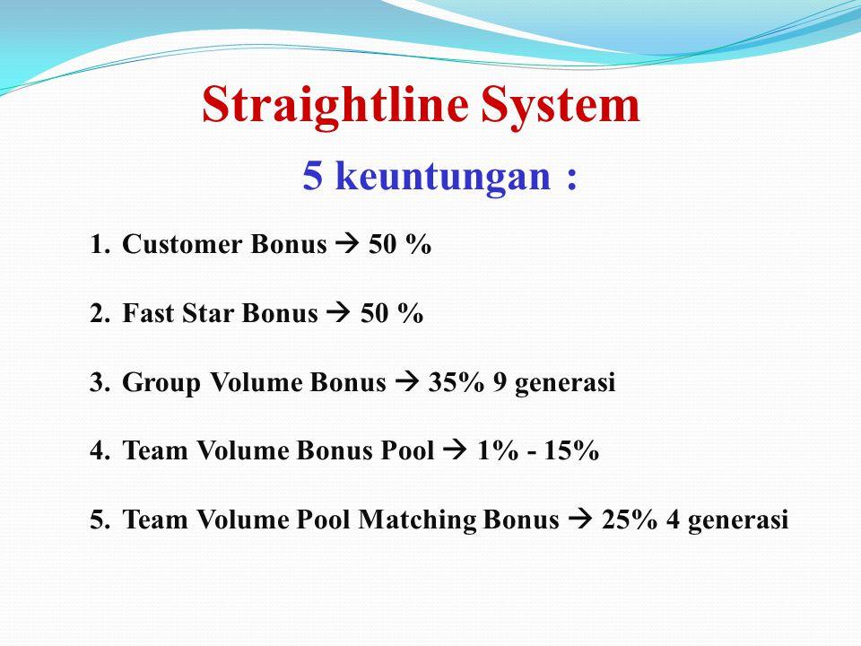 Straightline System 5 keuntungan : 1.Customer Bonus  50 % 2.Fast Star Bonus  50 % 3.Group Volume Bonus  35% 9 generasi 4.Team Volume Bonus Pool  1% - 15% 5.Team Volume Pool Matching Bonus  25% 4 generasi