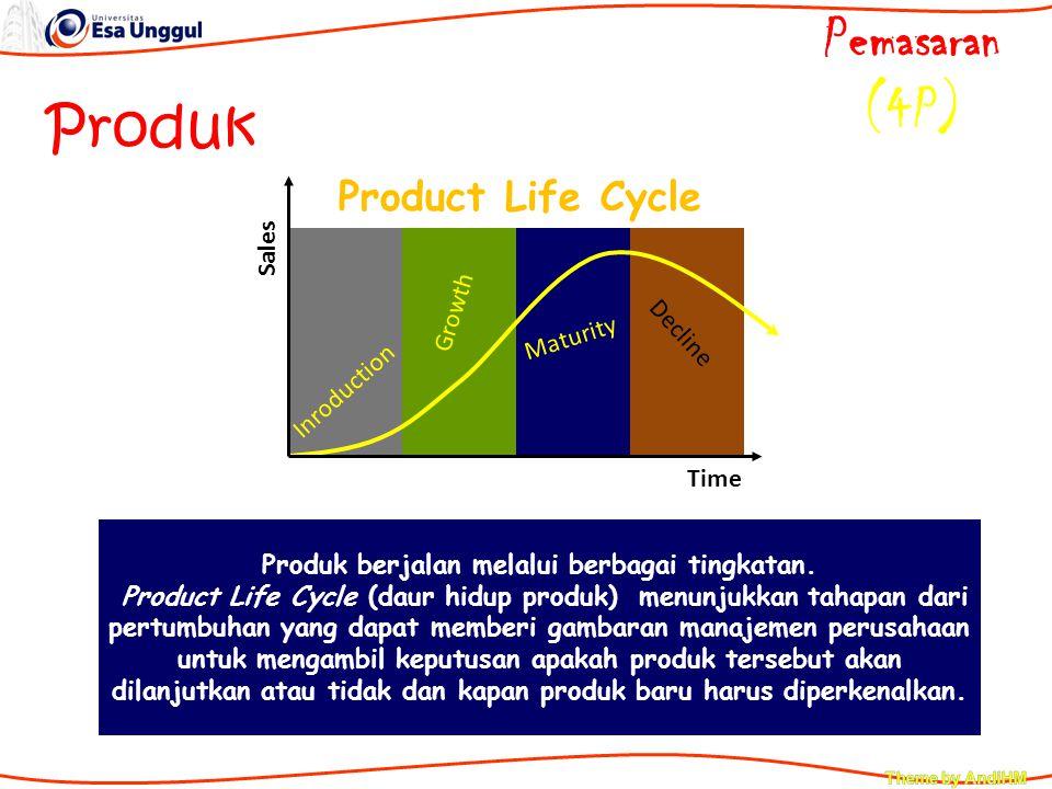 Inroduction Growth Maturity Decline Time Sales Product Life Cycle Produk berjalan melalui berbagai tingkatan. Product Life Cycle (daur hidup produk) m