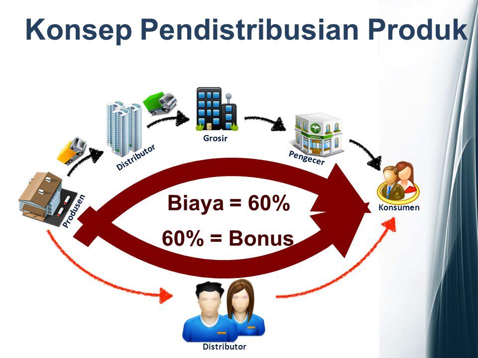 Produsen Distributor Grosir Pengecer Konsumen Distributor Biaya = 60% 60% = Bonus Konsep Pendistribusian Produk