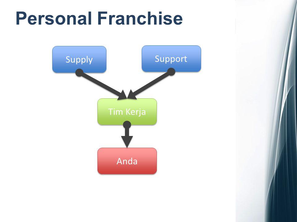 Personal Franchise Supply Support Tim Kerja Anda 1 Distributor Lisensi Bisnis + 1 Produk 2 Supervisor Free Lisensi Bisnis + 100 PV 8 Tahap