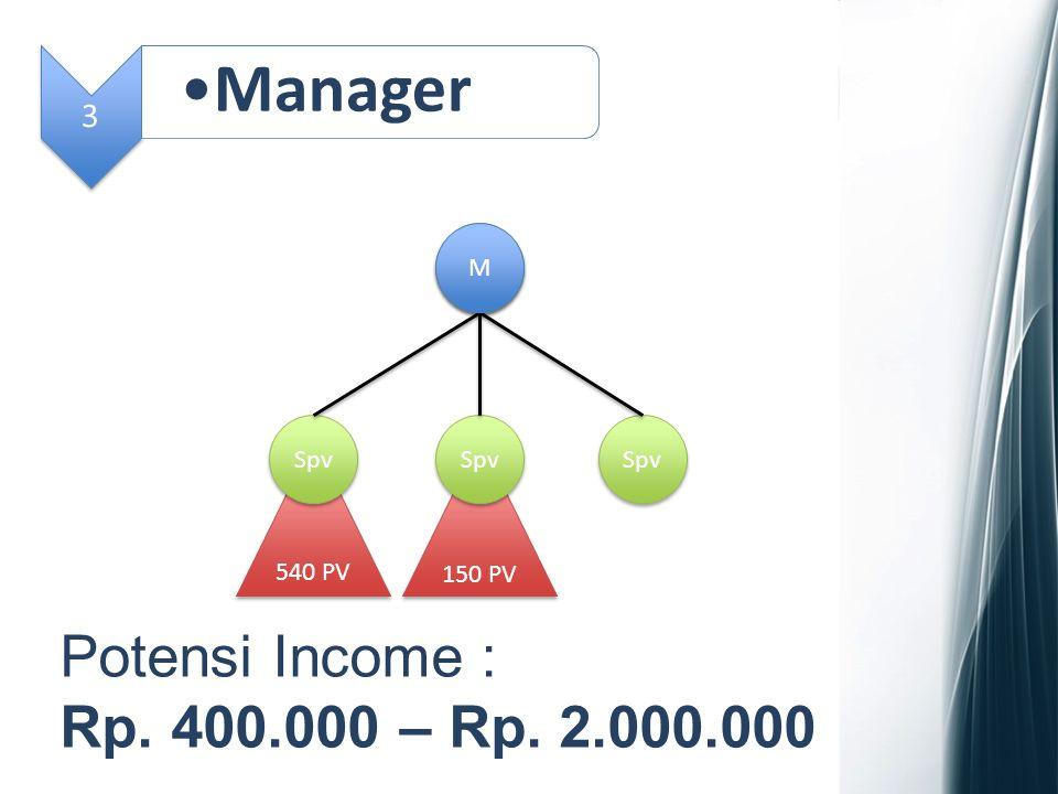 3 Manager Spv 540 PV 150 PV M M Potensi Income : Rp. 400.000 – Rp. 2.000.000