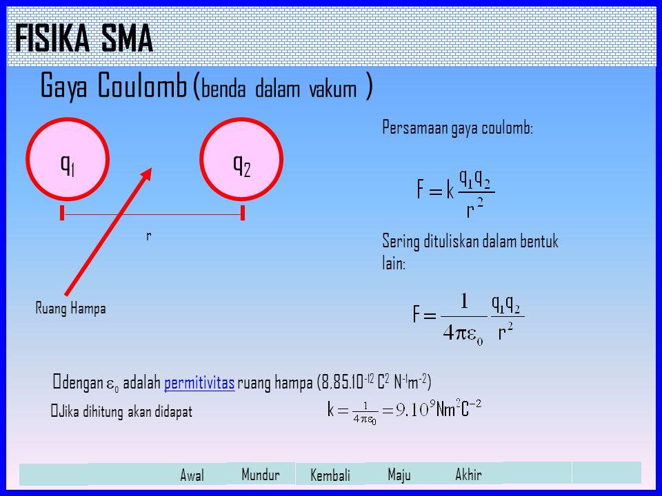 FISIKA SMA Awal Mundur Kembali Maju Akhir Arah Vektor Medan Listrik Seperti halnya gaya elektrostatis (gaya coulomb), kuat medan listrik juga merupakan besaran vektor.