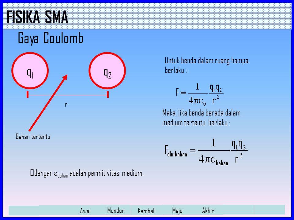 FISIKA SMA Awal Mundur Kembali Maju Akhir Permitivitas Relatif (  r ) Jika gaya coulomb dalam vakum dibandingkan dengan gaya coulomb dalam bahan, akan diperoleh : Nilai ini disebut permitivitas relatif bahan terhadap vakum.