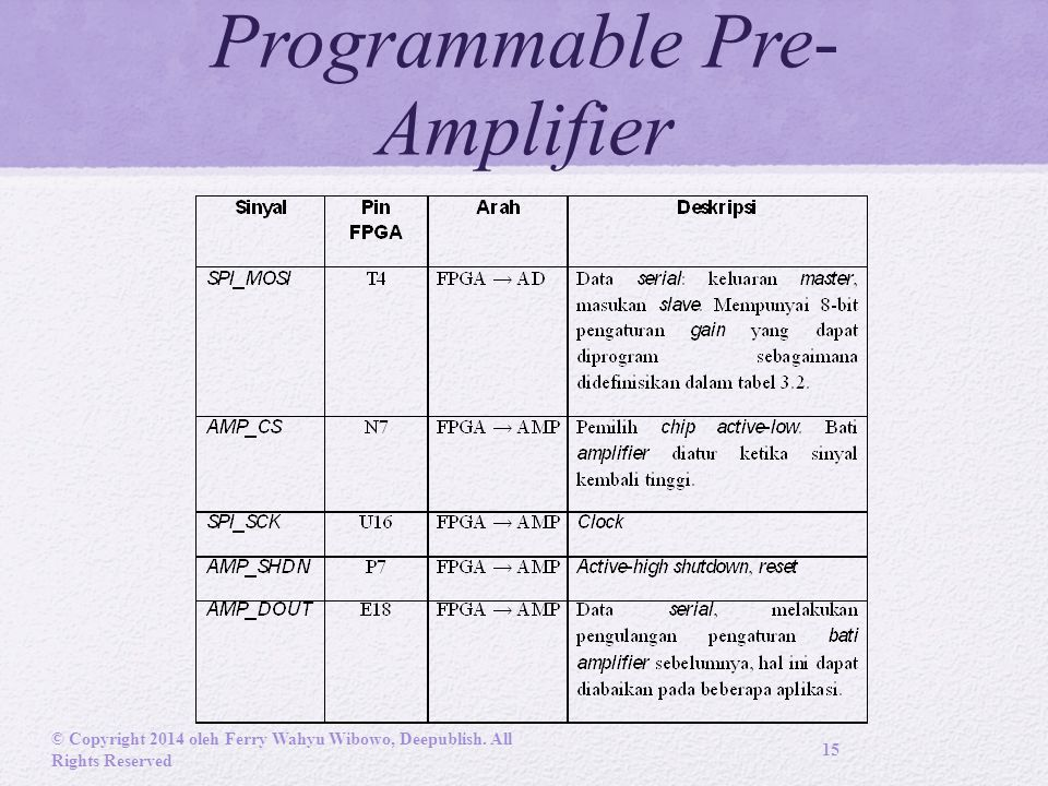 Programmable Pre- Amplifier © Copyright 2014 oleh Ferry Wahyu Wibowo, Deepublish. All Rights Reserved 15