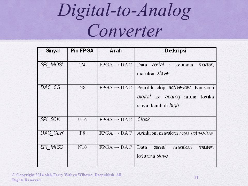 Digital-to-Analog Converter © Copyright 2014 oleh Ferry Wahyu Wibowo, Deepublish. All Rights Reserved 31