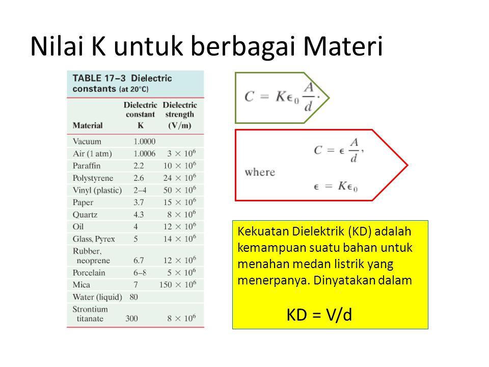 Nilai K untuk berbagai Materi Kekuatan Dielektrik (KD) adalah kemampuan suatu bahan untuk menahan medan listrik yang menerpanya. Dinyatakan dalam KD =