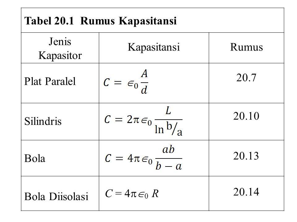 Tabel 20.1 Rumus Kapasitansi Jenis Kapasitor KapasitansiRumus Plat Paralel 20.7 Silindris 20.10 Bola 20.13 Bola Diisolasi 20.14 C = 4  0 R