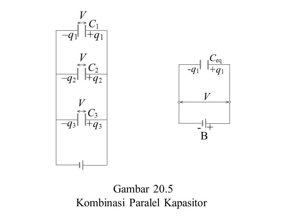 Gambar 20.5 Kombinasi Paralel Kapasitor V V –q 1 +q 1 –q 2 +q 2 –q 3 +q 3 V C3C3 C2C2 C1C1 -q 1 +q 1 C eq V B - +