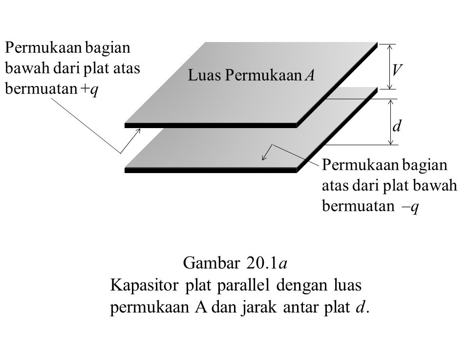 Permukaan bagian bawah dari plat atas bermuatan +q Permukaan bagian atas dari plat bawah bermuatan –q Luas Permukaan A d V Gambar 20.1a Kapasitor plat parallel dengan luas permukaan A dan jarak antar plat d.