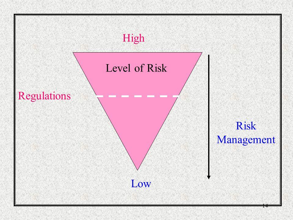 13 Standard Minimum menurut Peraturan Memenuhi standard minimum tidak menghilangkan resiko pada lowest level (level paling bawah).