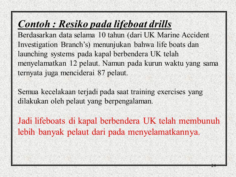 23 Prinsip dalam Risk Management Bertanyalah hal berikut ini:  Resiko apa saja yang ada dalam operasi kapal.