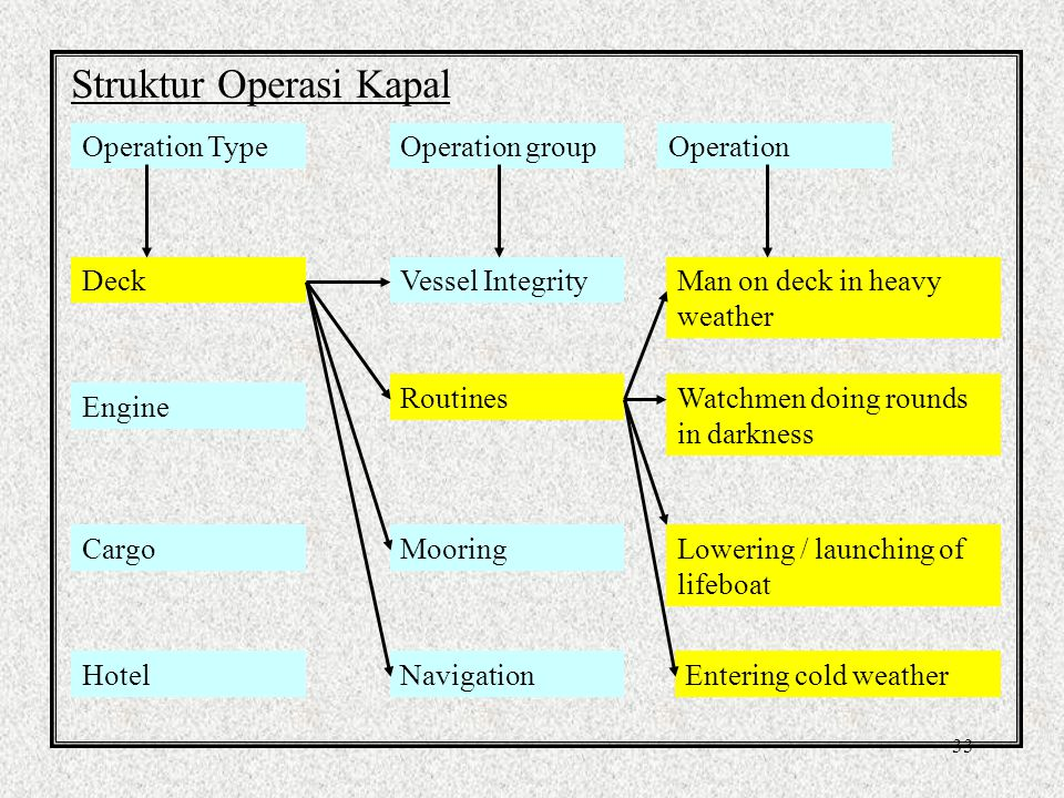 33 Struktur Operasi Kapal Operation Type Deck Engine Cargo Hotel Operation groupOperation Vessel Integrity Routines Mooring Navigation Man on deck in heavy weather Watchmen doing rounds in darkness Lowering / launching of lifeboat Entering cold weather