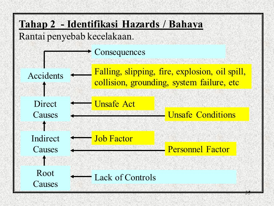 35 Tahap 2 - Identifikasi Hazards / Bahaya Rantai penyebab kecelakaan.