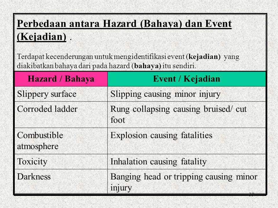 38 Definisi Bahaya / Hazard Tidak ada konsensus secara umum tentang definisi hazard/bahaya.