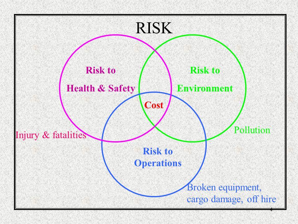 3 Apakah Risk (Resiko) itu .