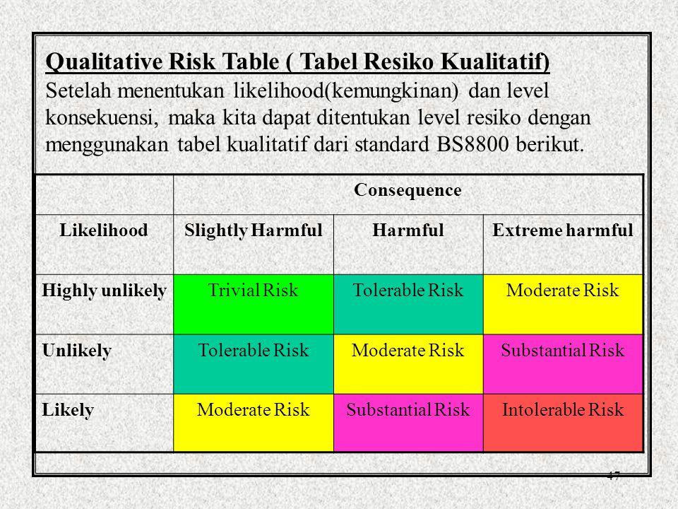 47 Qualitative Risk Table ( Tabel Resiko Kualitatif) Setelah menentukan likelihood(kemungkinan) dan level konsekuensi, maka kita dapat ditentukan level resiko dengan menggunakan tabel kualitatif dari standard BS8800 berikut.