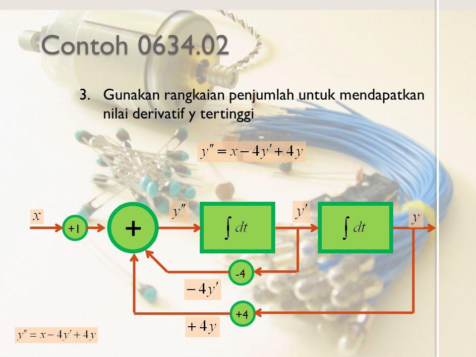 Contoh 0634.02 3.Gunakan rangkaian penjumlah untuk mendapatkan nilai derivatif y tertinggi + +1 -4 +4