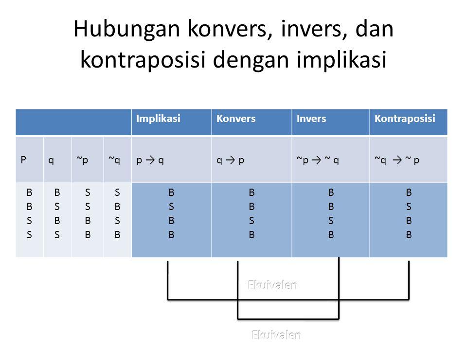 Hubungan konvers, invers, dan kontraposisi dengan implikasi ImplikasiKonversInversKontraposisi Pq~p~qp → qq → p~p → ~ q~q → ~ p BBSSBBSS BSBSBSBS SSBB