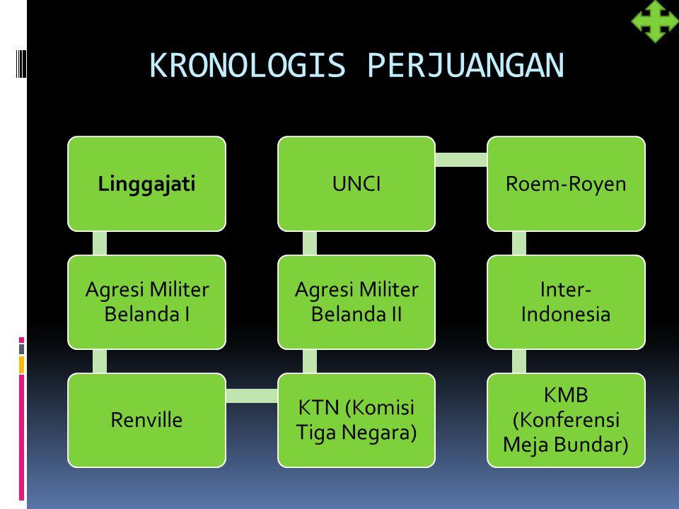 KRONOLOGIS PERJUANGAN Linggajati Agresi Militer Belanda I Renville KTN (Komisi Tiga Negara) Agresi Militer Belanda II UNCIRoem-Royen Inter- Indonesia