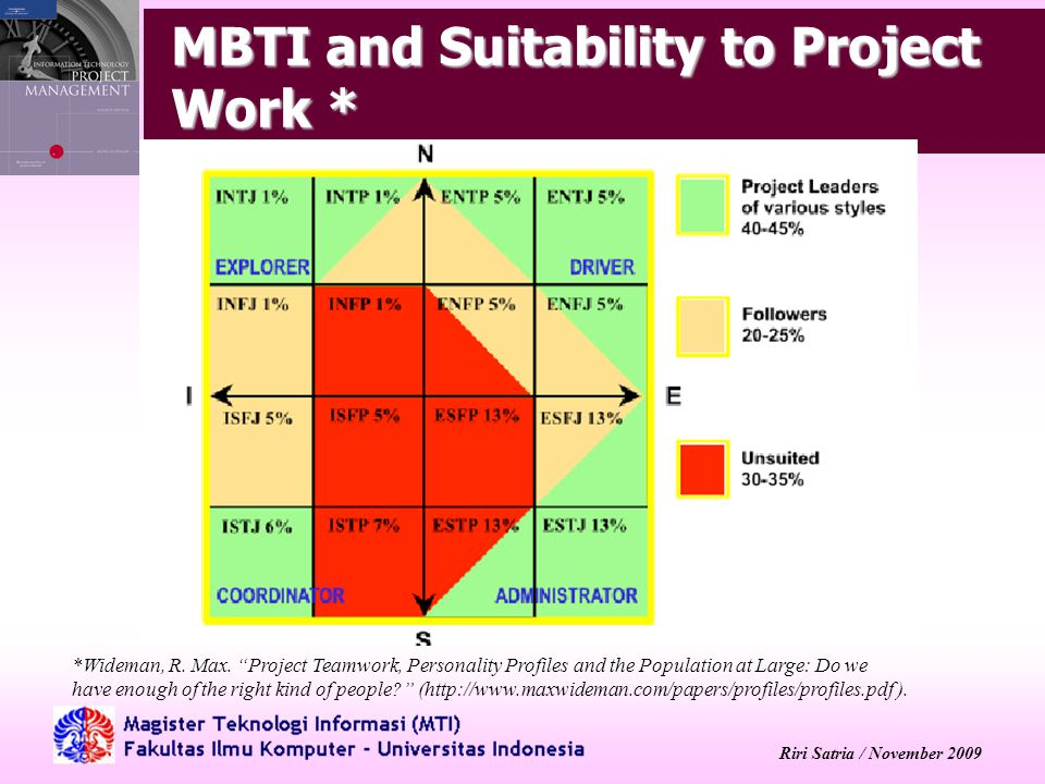 Riri Satria / November 2009 MBTI and Suitability to Project Work * *Wideman, R.