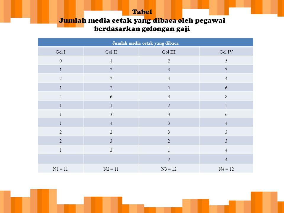 Tabel Jumlah media cetak yang dibaca oleh pegawai berdasarkan golongan gaji Jumlah media cetak yang dibaca Gol IGol IIGol IIIGol IV 0125 1233 2244 125