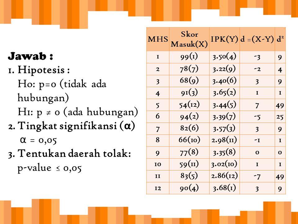 MHS Skor Masuk(X) IPK(Y)d =(X-Y)d2d2 199(1)3.50(4)-39 278(7)3.22(9)-24 368(9)3.40(6)39 491(3)3.65(2)11 554(12)3.44(5)749 694(2)3.39(7)-525 782(6)3.57(