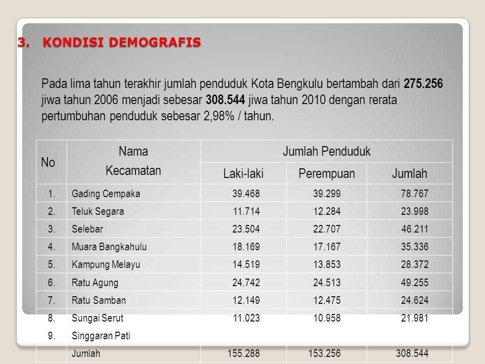 2. WILAYAH ADMINISTRATIF Kota Bengkulu dibagi atas 9 Kecamatan dan 67 wilayah Kelurahan, yaitu: 1. Kecamatan Gading Cempaka ; 6 Kelurahan 2. Kecamatan