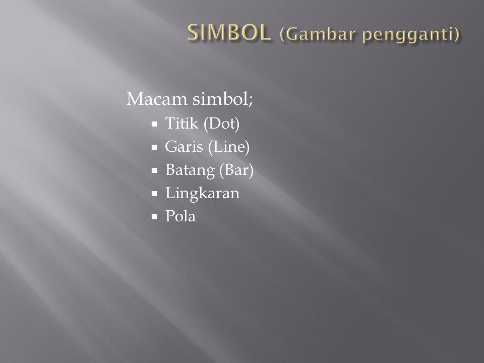 Macam simbol;  Titik (Dot)  Garis (Line)  Batang (Bar)  Lingkaran  Pola