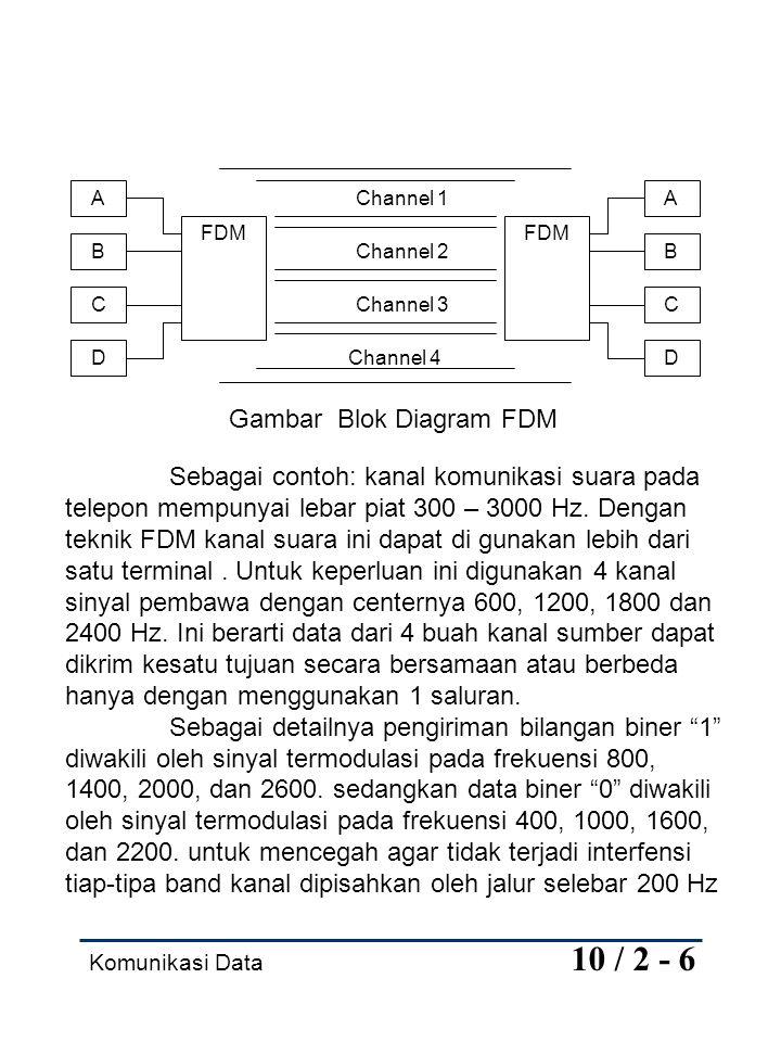 Komunikasi Data 10 / 2 - 6 Channel 4 Channel 2 Channel 1 A B C D FDM A B C D Channel 3 Gambar Blok Diagram FDM Sebagai contoh: kanal komunikasi suara