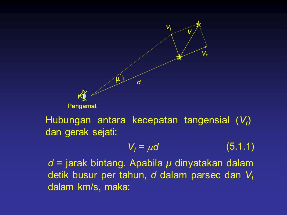 V  Pengamat VrVr VtVt  d Hubungan antara kecepatan tangensial (V t ) dan gerak sejati: V t =  d d = jarak bintang. Apabila μ dinyatakan dalam detik