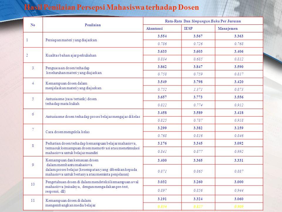 Hasil Penilaian Persepsi Mahasiswa terhadap Dosen NoPenilaian Rata-Rata Dan Simpangan Baku Per Jurusan AkuntansiIESPManajemen 1Persiapan materi yang diajarkan 3.5543.5673.363 0.7860.7260.768 2Kualitas bahan ajar perkuliahan 3.6333.6033.406 0.8340.6850.812 3 Penguasaan dosen terhadap keseluruhan materi yang diajarkan 3.8623.8473.590 0.7580.7590.817 4 Kemampuan dosen dalam menjelaskan materi yang diajarkan 3.5493.7983.420 0.7521.3710.873 5 Antusiasme (rasa tertarik) dosen terhadap mata kuliah 3.6573.7733.556 0.8220.7740.912 6 Antusiasme dosen terhadap proses belajar mengajar di kelas 3.4583.5893.418 0.8250.7870.918 7 Cara dosen mengelola kelas 3.2993.3823.159 0.7680.8160.846 8 Perhatian dosen terhadap kemampuan belajar mahasiswa, termasuk kemampuan dosen memotivasi atau menstimulasi mahasiswa untuk belajar mandiri 3.1763.3453.092 0.8410.8770.992 9 Kemampuan dan kemauan dosen dalam membantu mahasiswa dalam proses belajar (kesempatan yang diberikan kepada mahasiswa untuk bertanya atau meminta penjelasan) 3.4003.3653.331 0.8710.8650.887 10 Pengetahuan dosen di dalam mendeteksi kemampuan awal mahasiswa (misalnya, dengan mengadakan pre-test, responsi, dll) 3.0323.2603.000 0.8970.8560.944 11 Kemampuan dosen di dalam mengembangkan media belajar 3.1913.3243.060 0.8340.8270.909