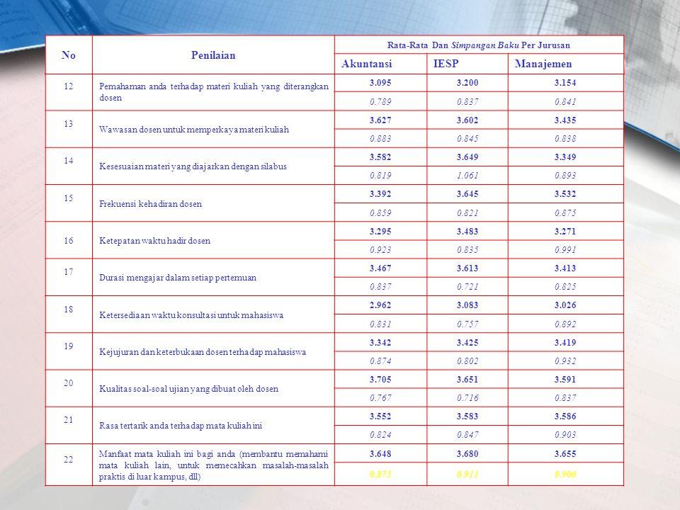 12 Pemahaman anda terhadap materi kuliah yang diterangkan dosen 3.0953.2003.154 0.7890.8370.841 13 Wawasan dosen untuk memperkaya materi kuliah 3.6273.6023.435 0.8830.8450.838 14 Kesesuaian materi yang diajarkan dengan silabus 3.5823.6493.349 0.8191.0610.893 15 Frekuensi kehadiran dosen 3.3923.6453.532 0.8590.8210.875 16Ketepatan waktu hadir dosen 3.2953.4833.271 0.9230.8350.991 17 Durasi mengajar dalam setiap pertemuan 3.4673.6133.413 0.8370.7210.825 18 Ketersediaan waktu konsultasi untuk mahasiswa 2.9623.0833.026 0.8310.7570.892 19 Kejujuran dan keterbukaan dosen terhadap mahasiswa 3.3423.4253.419 0.8740.8020.932 20 Kualitas soal-soal ujian yang dibuat oleh dosen 3.7053.6513.591 0.7670.7160.837 21 Rasa tertarik anda terhadap mata kuliah ini 3.5523.5833.586 0.8240.8470.903 22 Manfaat mata kuliah ini bagi anda (membantu memahami mata kuliah lain, untuk memecahkan masalah-masalah praktis di luar kampus, dll) 3.6483.6803.655 0.8750.9110.906 NoPenilaian Rata-Rata Dan Simpangan Baku Per Jurusan AkuntansiIESPManajemen