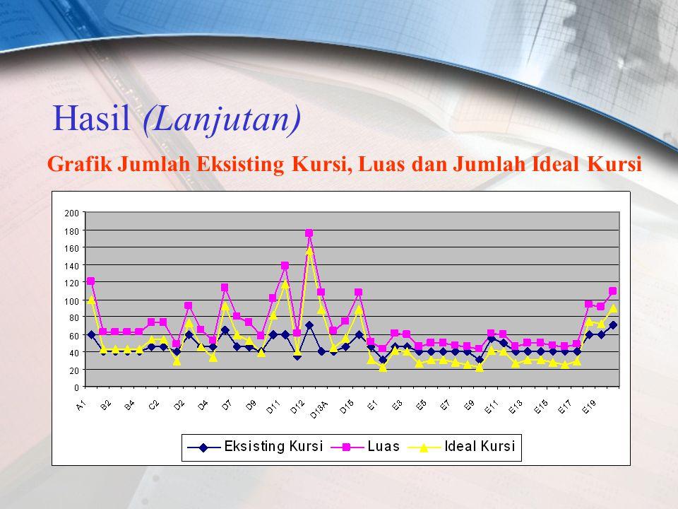Hasil (Lanjutan) Grafik Jumlah Eksisting Kursi, Luas dan Jumlah Ideal Kursi