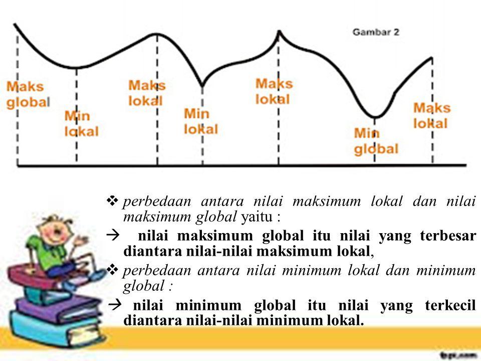 DEFINISI Andaikan S, Daerah asal f yang memuat titik c.