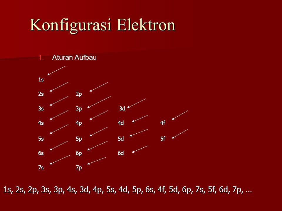 Konfigurasi Elektron 1.Aturan Aufbau 1s 2s2p 3s3p 3d 4s4p 4d4f 5s5p 5d5f 6s6p 6d 7s7p 1s, 2s, 2p, 3s, 3p, 4s, 3d, 4p, 5s, 4d, 5p, 6s, 4f, 5d, 6p, 7s,