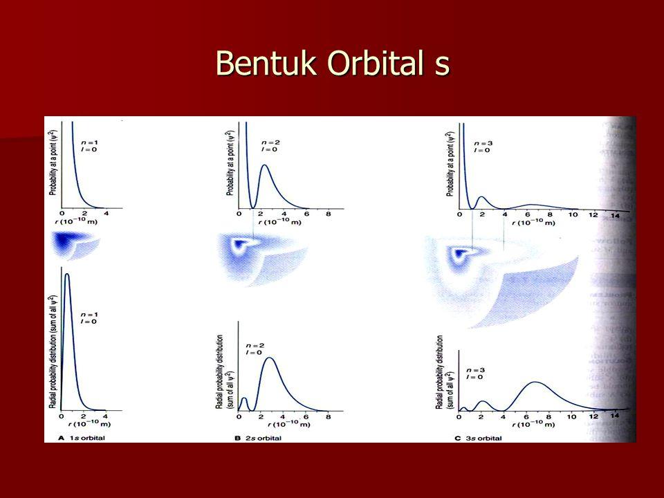 Bentuk Orbital s